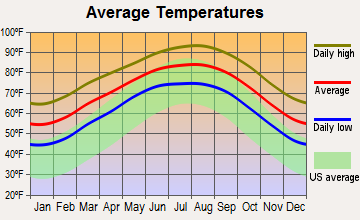 Odem, Texas average temperatures