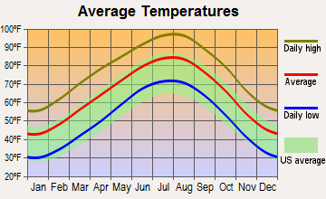 Olney, Texas average temperatures