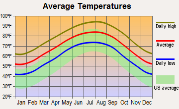 Orchard, Texas average temperatures