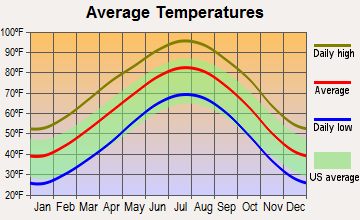 Paducah, Texas average temperatures