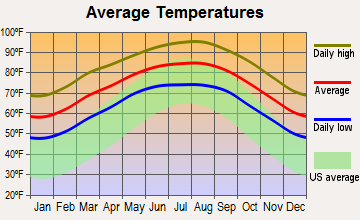Palm Valley, Texas average temperatures