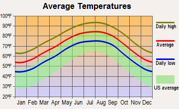 Pearland, Texas average temperatures