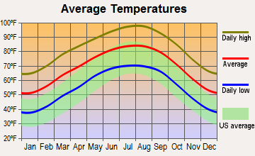 Pearsall, Texas average temperatures
