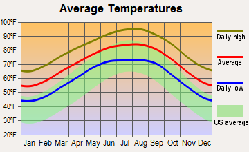Pernitas Point, Texas average temperatures