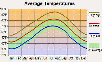 Pittsburg, Texas average temperatures