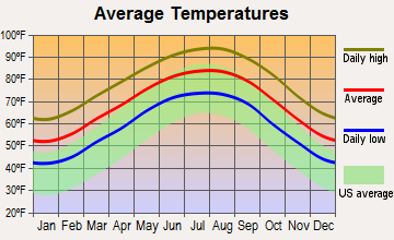 Pleak, Texas average temperatures