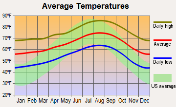 Spring Valley, California average temperatures