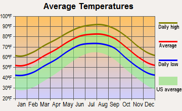 Port Arthur, Texas average temperatures