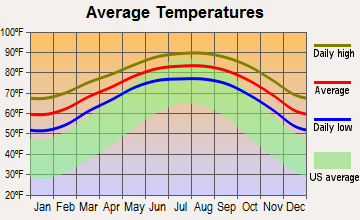 Port Isabel, Texas average temperatures