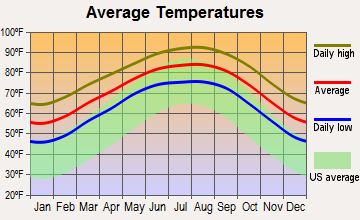 Portland, Texas average temperatures