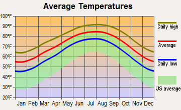 Port Lavaca, Texas average temperatures