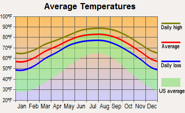 Port Mansfield, Texas average temperatures