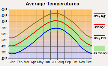 Post, Texas average temperatures
