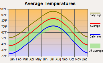 Quanah, Texas average temperatures