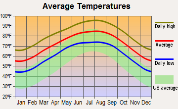 Rancho Banquete, Texas average temperatures