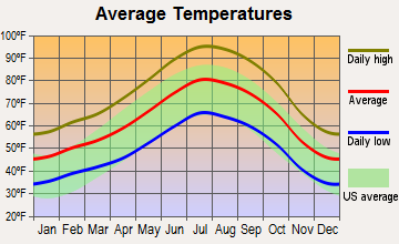 Stallion Springs, California average temperatures