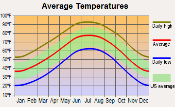 South Sand Hills, Texas average temperatures