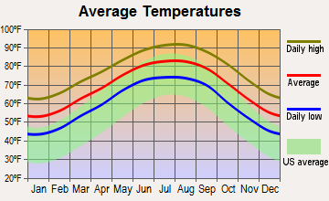 Angleton-Rosharon, Texas average temperatures