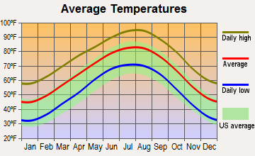 Briggs, Texas average temperatures