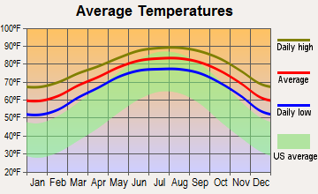 East Cameron, Texas average temperatures