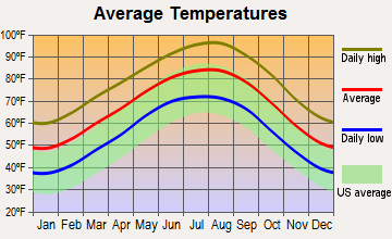 Anderson-Bedias, Texas average temperatures