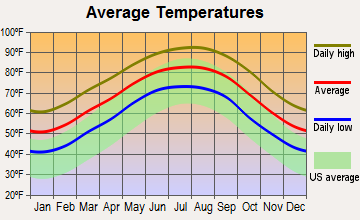 Chance-Loeb, Texas average temperatures