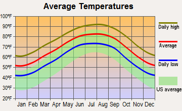 Sabine Pass, Texas average temperatures