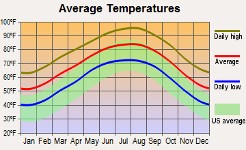 Gillett, Texas average temperatures