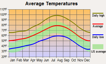 Sun City, California average temperatures