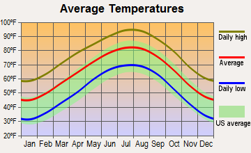 Rochelle, Texas average temperatures