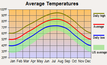 Southeast Montgomery, Texas average temperatures