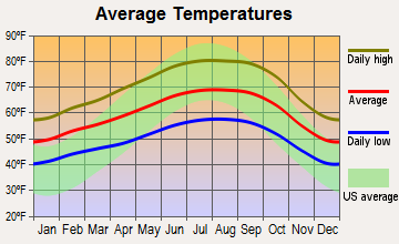 Sunnyvale, California average temperatures