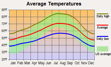 Sunol, California average temperatures