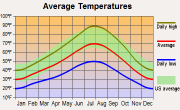 Susanville, California average temperatures