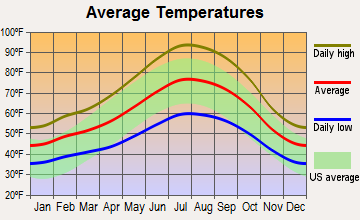 Sutter Creek, California average temperatures