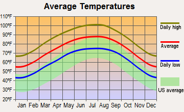 Rio Bravo, Texas average temperatures