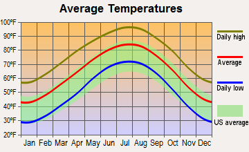 Robert Lee, Texas average temperatures