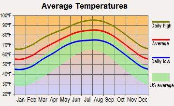 Robstown, Texas average temperatures
