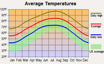 San Diego, Texas average temperatures