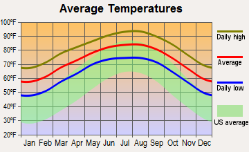 San Perlita, Texas average temperatures