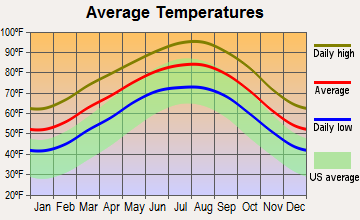 Schulenburg, Texas average temperatures