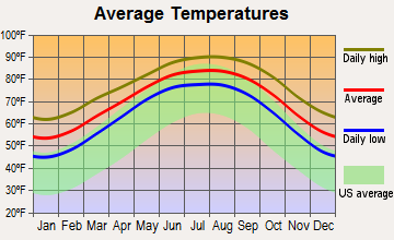 Seadrift, Texas average temperatures