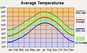 Silverton, Texas average temperatures