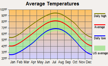 Snyder, Texas average temperatures