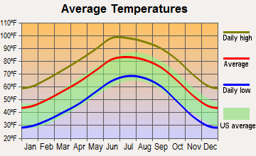 Socorro, Texas average temperatures