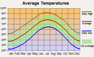 Spade, Texas average temperatures