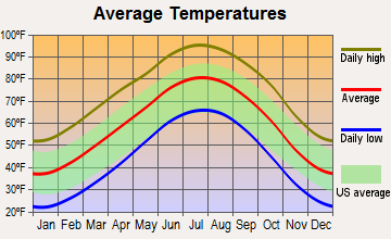 Spearman, Texas average temperatures