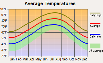 Spring, Texas average temperatures