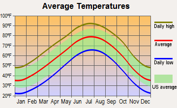 Stinnett, Texas average temperatures
