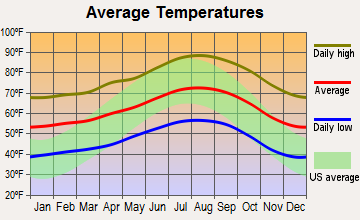 Thousand Oaks, California average temperatures